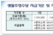 보훈가족 '생활 조정수당 찾아드리기' 사업 추진